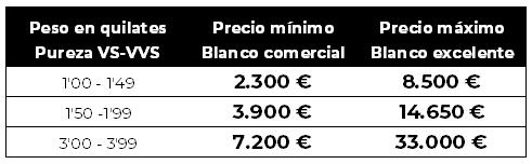 vender diamantes precio